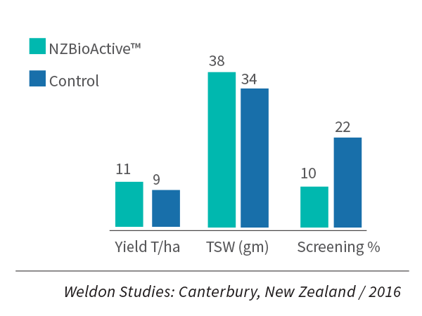 NZBioActive_trial_yield-response_Wheat.png